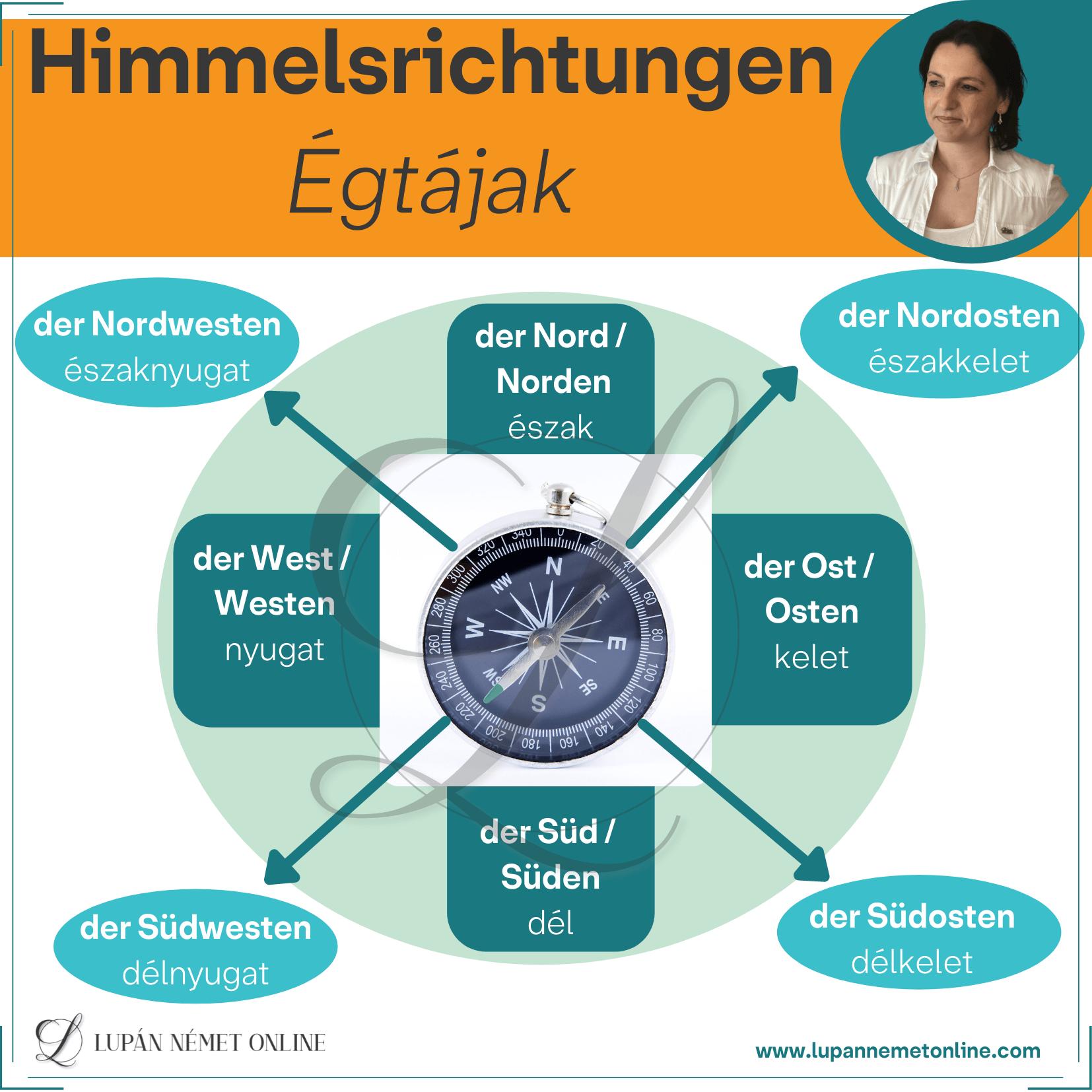 Égtájak_Himmelsrichtungen
