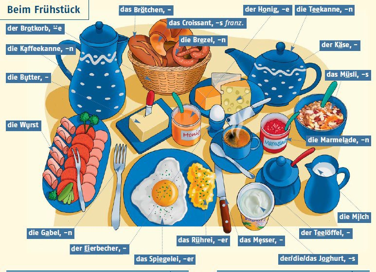 fruhstuck reggelizes etelek eszkozok