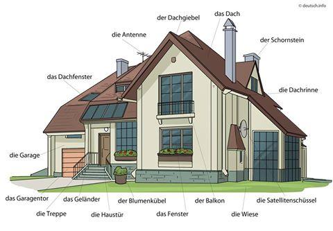 A ház részei